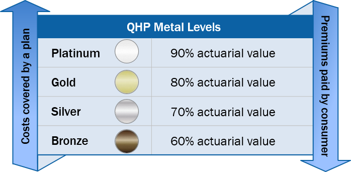 Qhps Must Provide Plan Designs Consistent With Actuarial Value