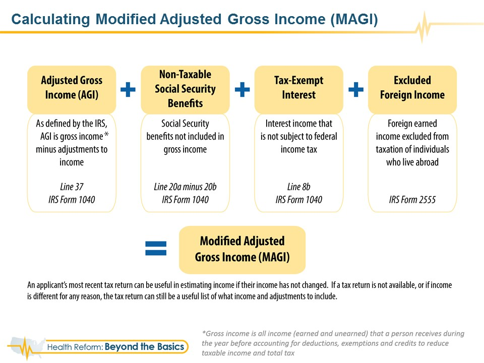 Feature Slide: Calculating Modified Adjusted Gross Income (MAGI)