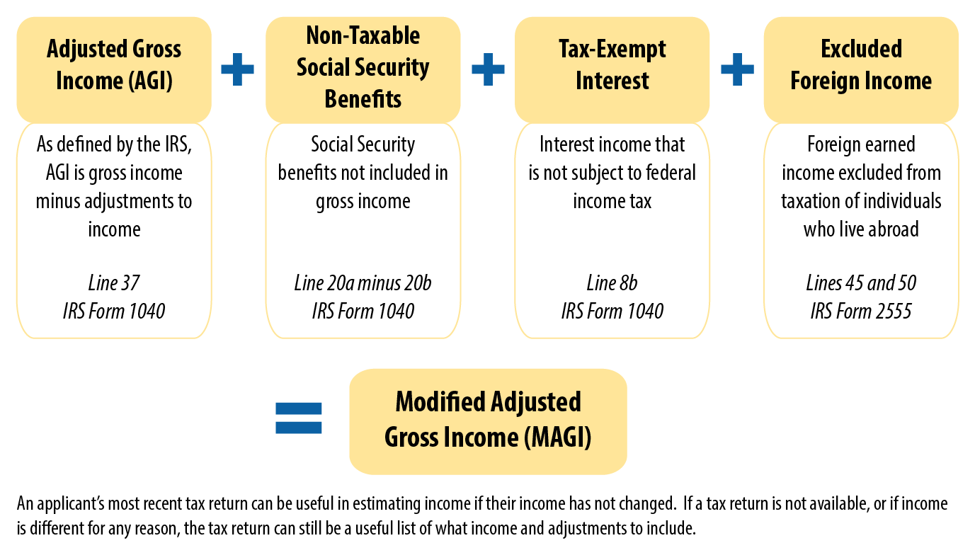 Key Facts You Need To Know About Income Definitions For