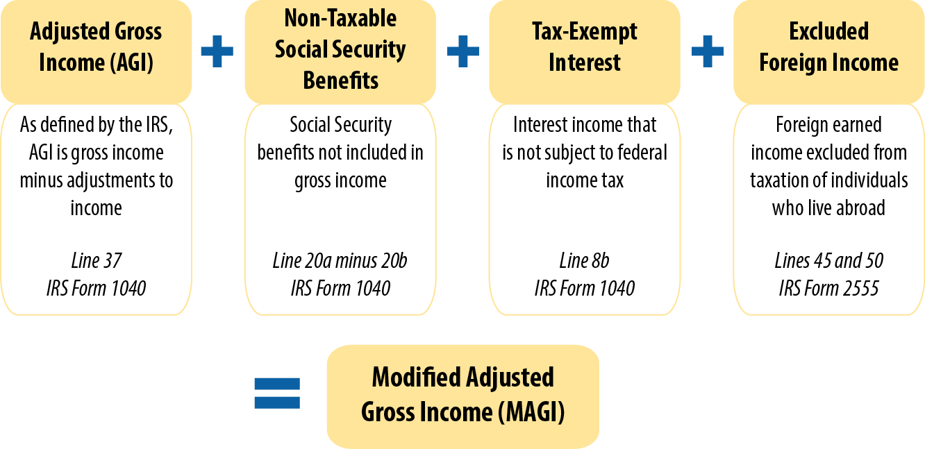 Key facts income definitions for marketplace and medicaid coverage what is adjusted gross income falaconquin