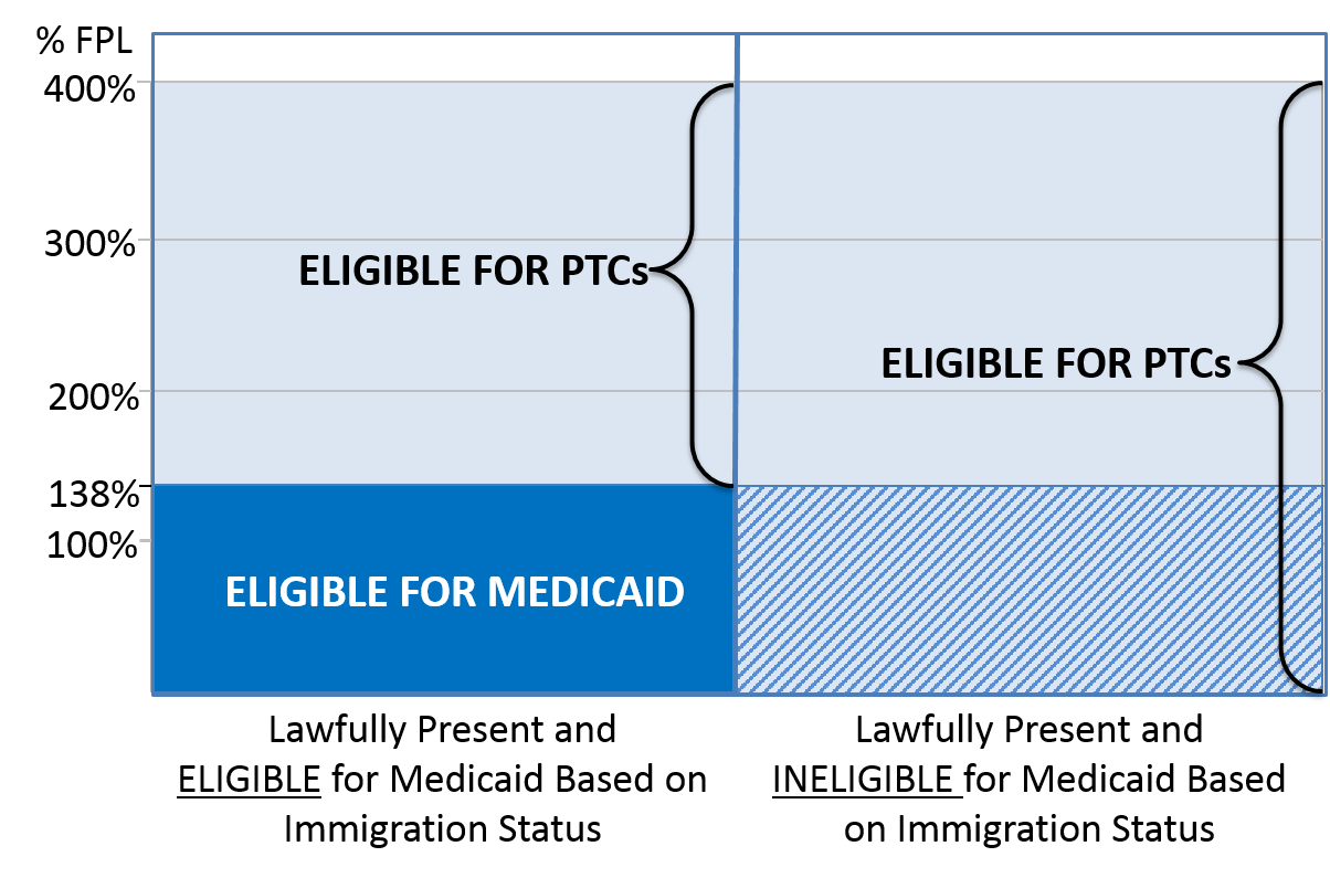 In States Expanding Medicaid
