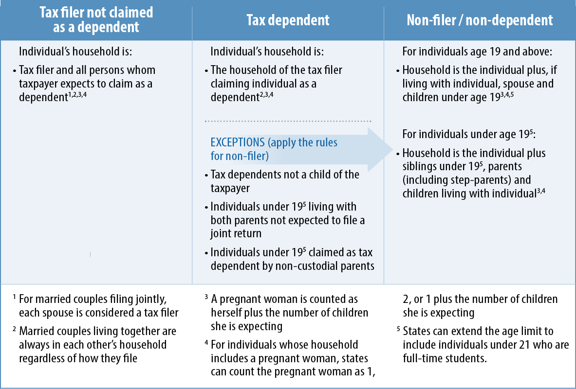 Magi Rules For Determining Medicaid And Chip Households