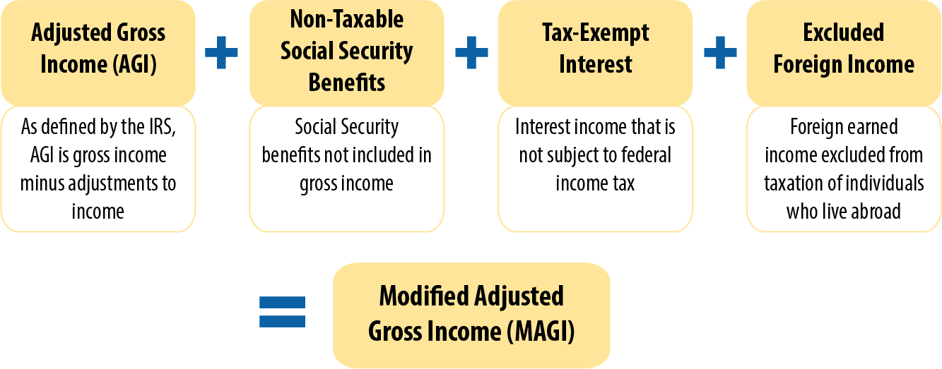 Key Facts: Income Definitions for Marketplace and Medicaid ...